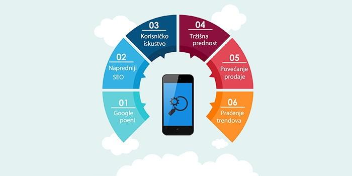 6 razloga za izradu mobilne verzije sajta
